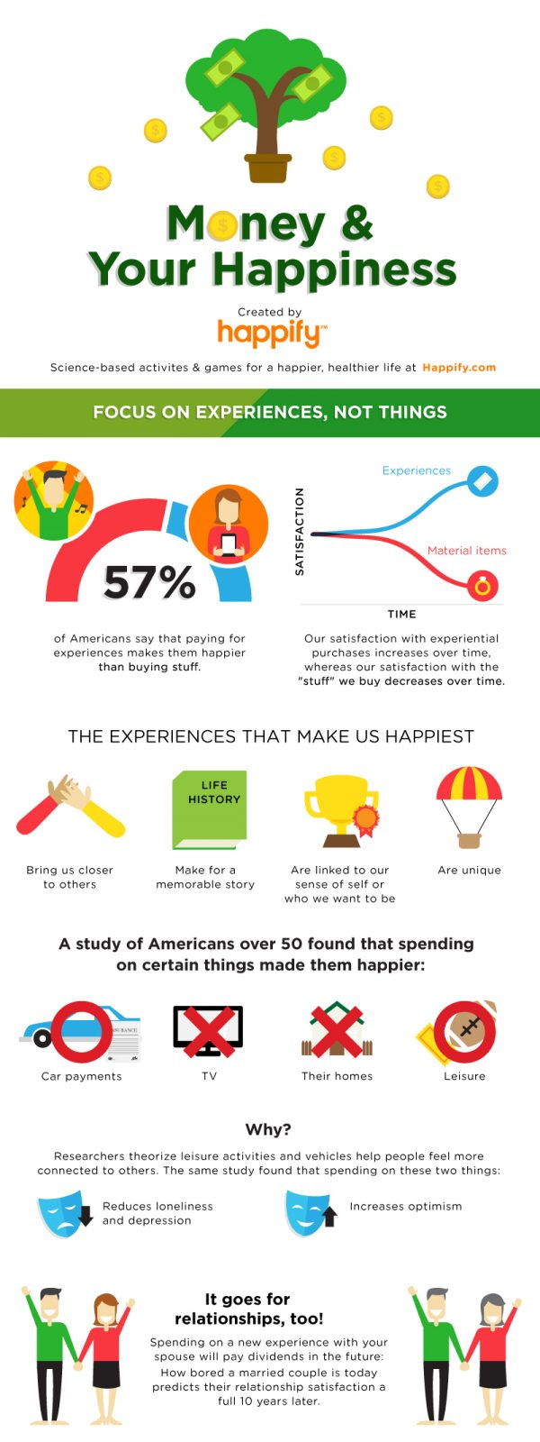 Happiness_and_money_Happify1