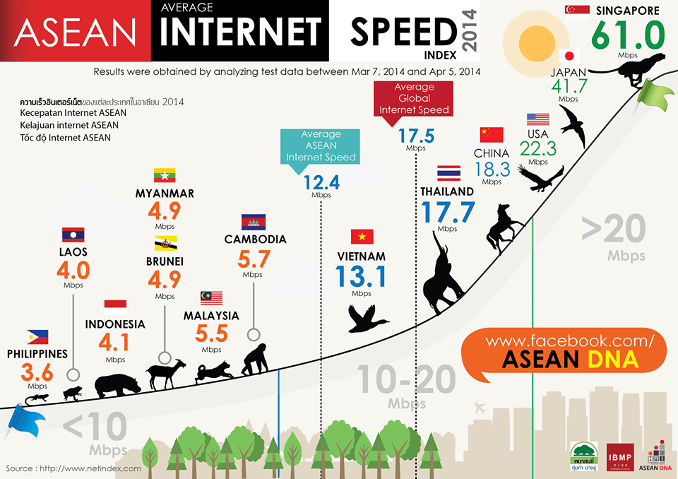 Nowadays, the world is moving on a fast pace and the internet which has become a big part in our life is also affecting the changes around the world. Now let's take a look at the internet speed in ASEAN. Photo courtesy of ASEAN DNA official Facebook page.
