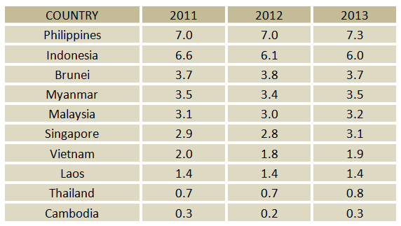 Data courtesy of the International Labor Organization.