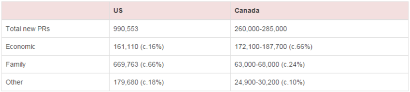 Sources: Department of Homeland Security, Citizenship and Immigration Canada. U.S. figures are for 2013. Canadian figures are projected for 2015.