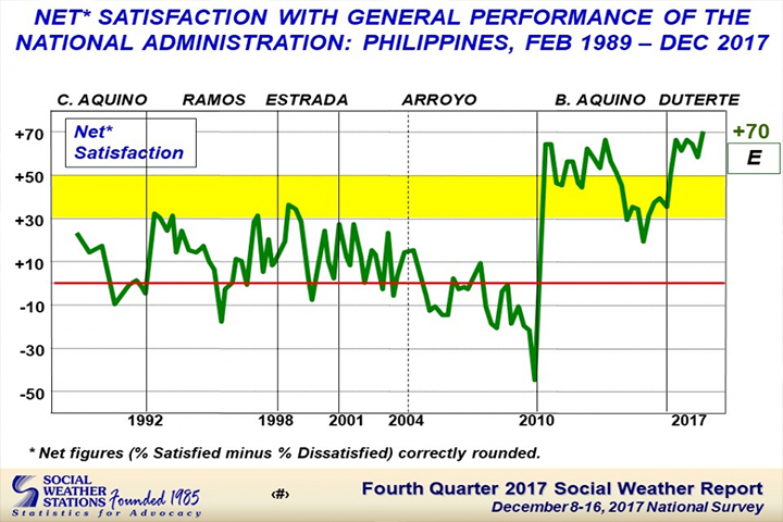 Duterte gov't hits record-high satisfaction rating: SWS